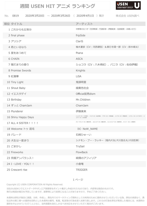 4月1日集計分 USEN HIT アニメランキング