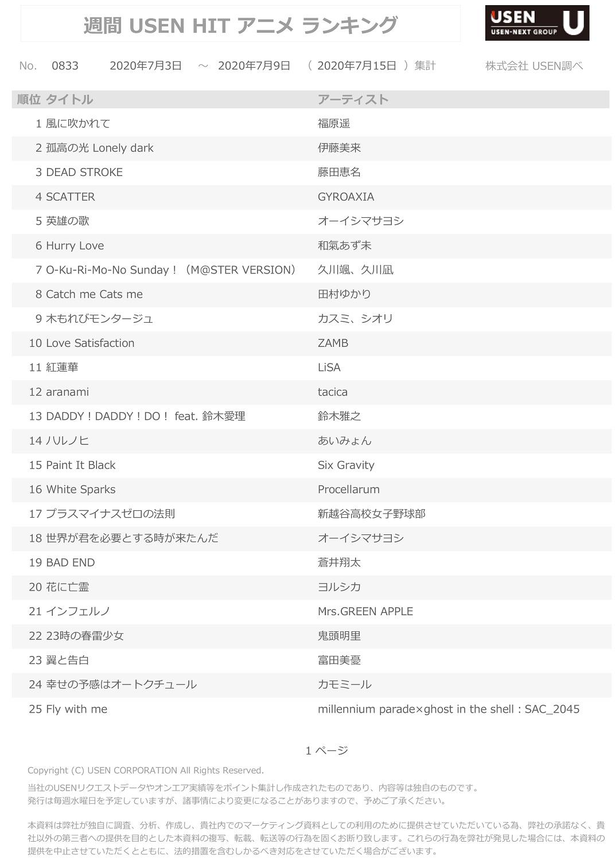 7月15日集計分 USEN HIT アニメランキング