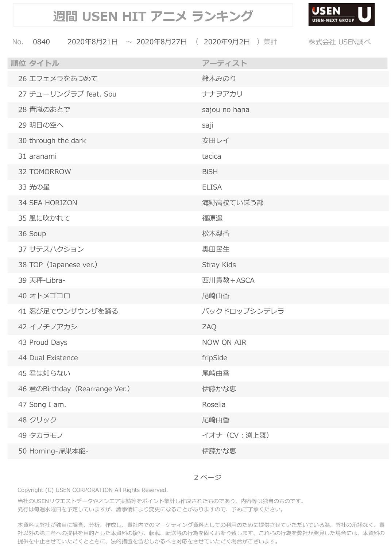 9月2日集計分 USEN HIT アニメランキング