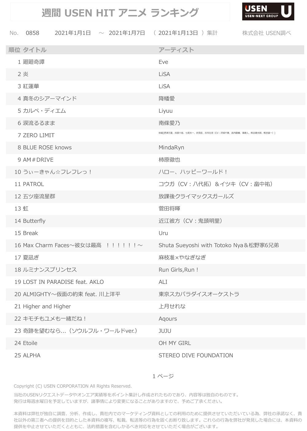 1月13日集計分 USEN HIT アニメランキング
