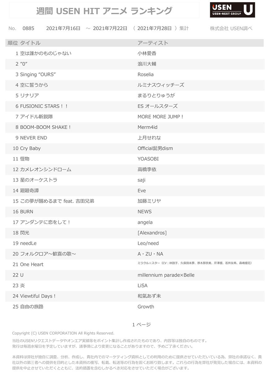 7月28日集計分 USEN HIT アニメランキング